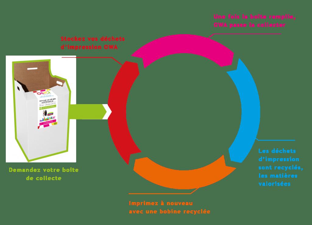 économie circulaire : schéma de la collecte de déchets d'impression OWA