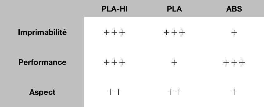 Tableau de comparaison entre le PLA-HI OWA, le PLA classique et l'ABS classique