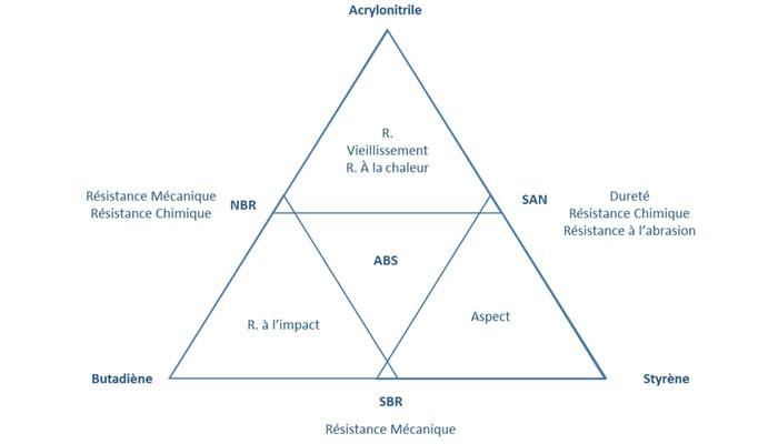 Triangle des caractéristiques mécaniques et chimique de l'ABS